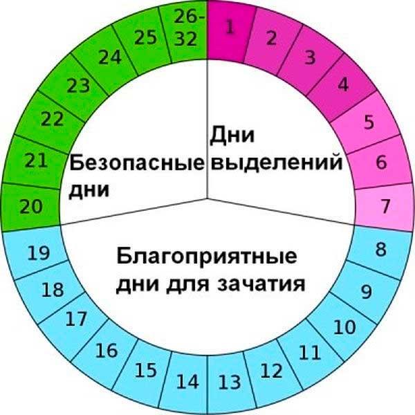 Сколько дней после месячных можно забеременеть 21