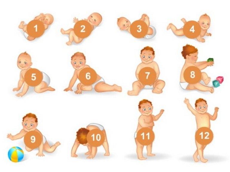 Таблица развития мальчика до года